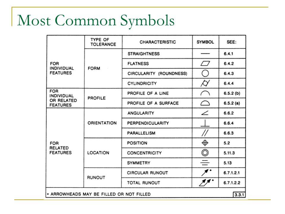 Most Common Symbols