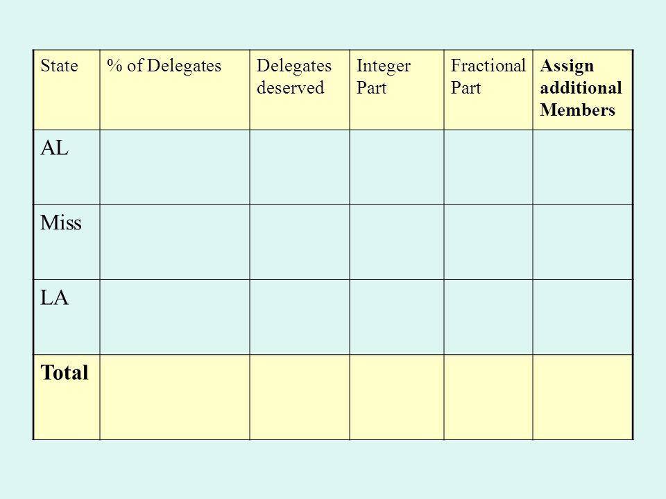 State% of DelegatesDelegates deserved Integer Part Fractional Part Assign additional Members AL Miss LA Total