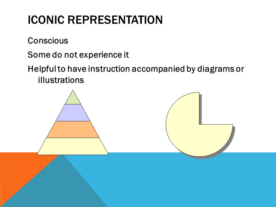ICONIC REPRESENTATION Conscious Some do not experience it Helpful to have instruction accompanied by diagrams or illustrations