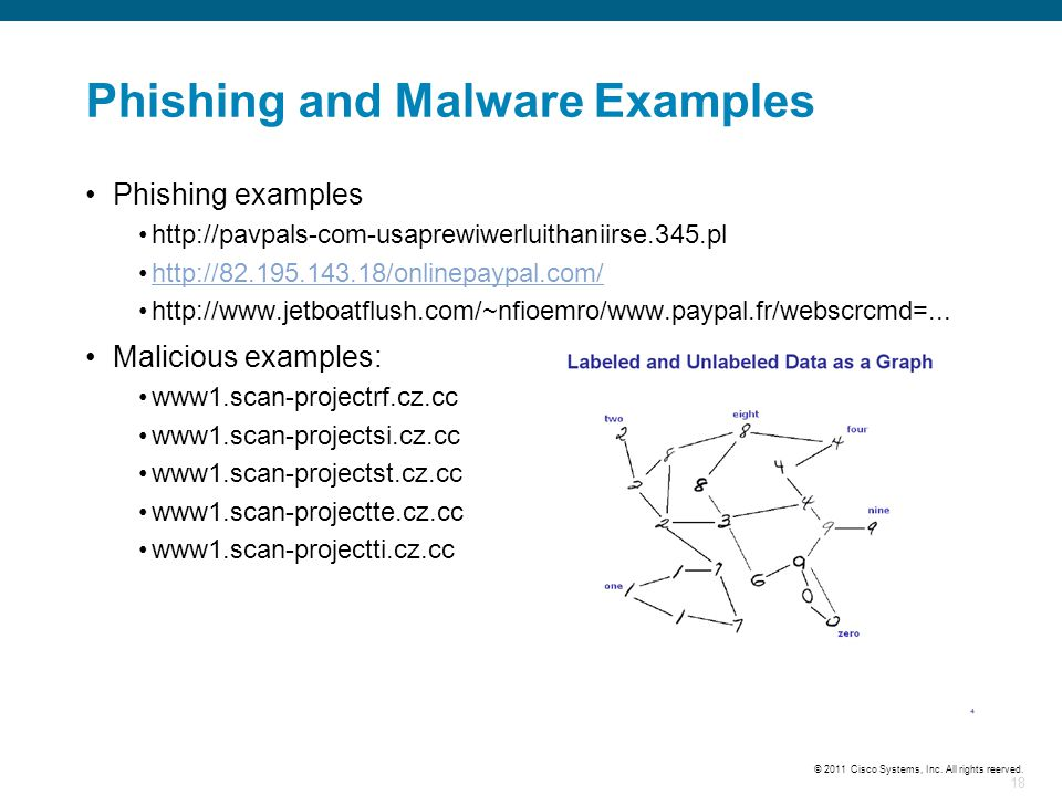 18 © 2011 Cisco Systems, Inc. All rights reerved. Phishing and Malware Examples Phishing examples http://pavpals-com-usaprewiwerluithaniirse.345.pl ht