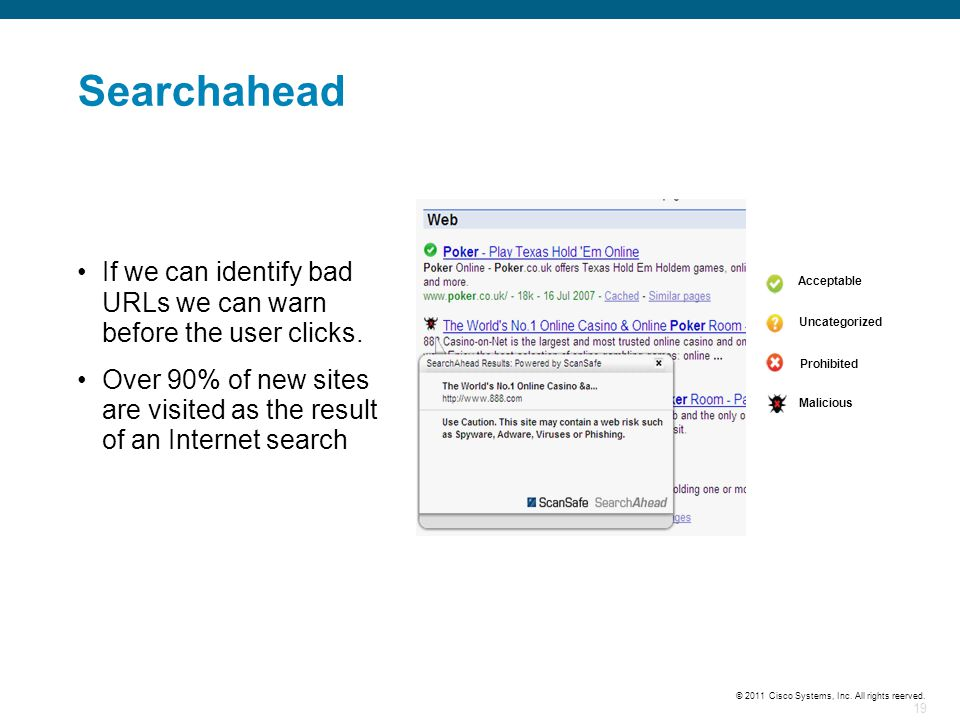19 © 2011 Cisco Systems, Inc. All rights reerved. Searchahead If we can identify bad URLs we can warn before the user clicks. Over 90% of new sites ar
