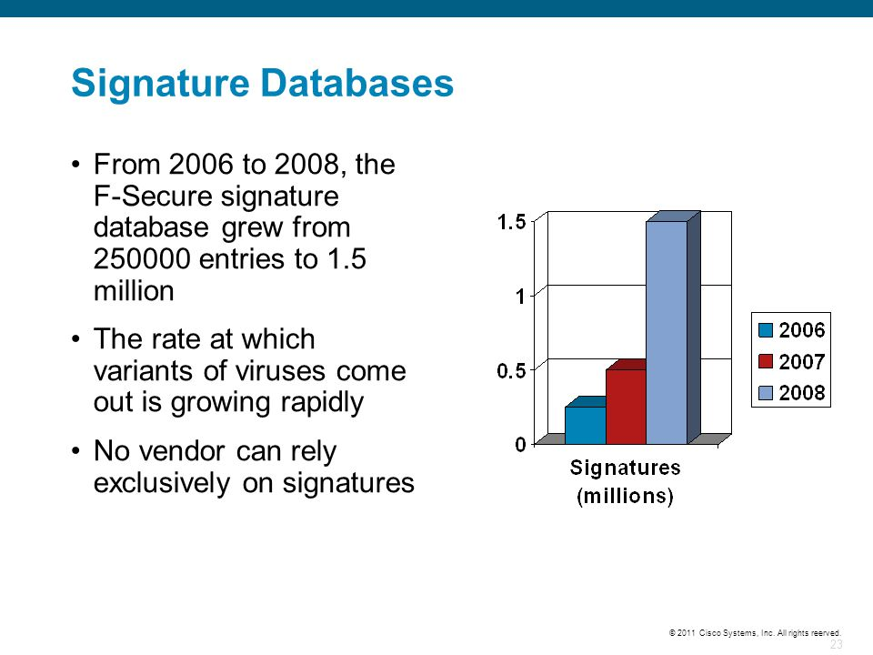 23 © 2011 Cisco Systems, Inc. All rights reerved. Signature Databases From 2006 to 2008, the F-Secure signature database grew from 250000 entries to 1