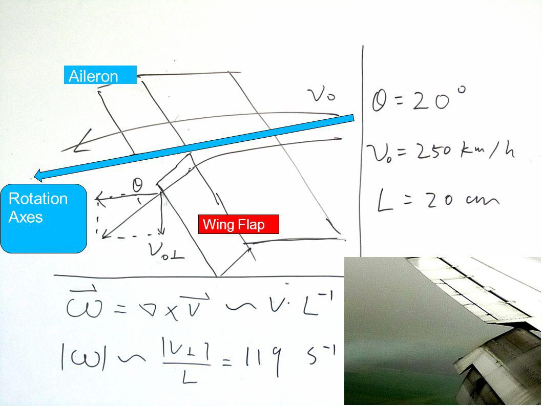 Fluid Motion Rotation Axes Aileron Wing Flap