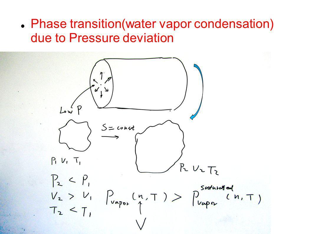 Phase transition(water vapor condensation) due to Pressure deviation