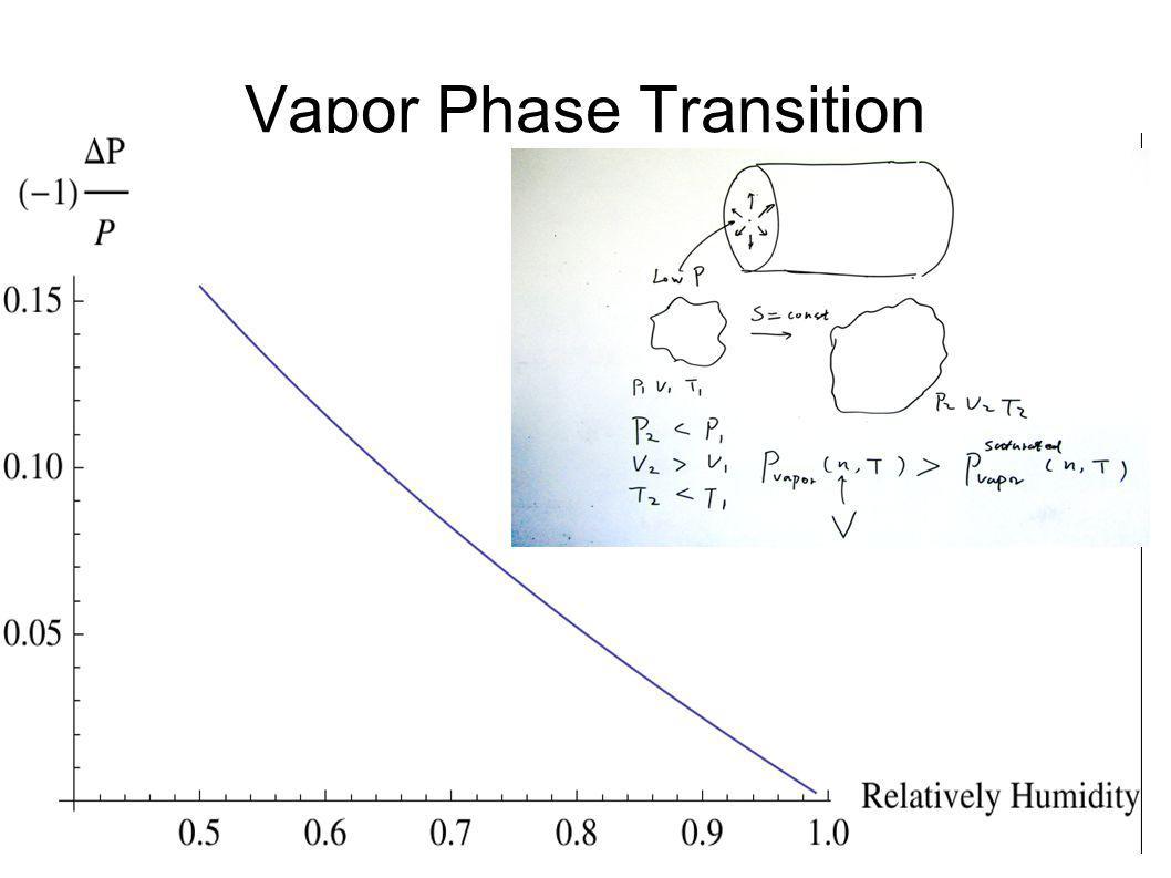 Vapor Phase Transition