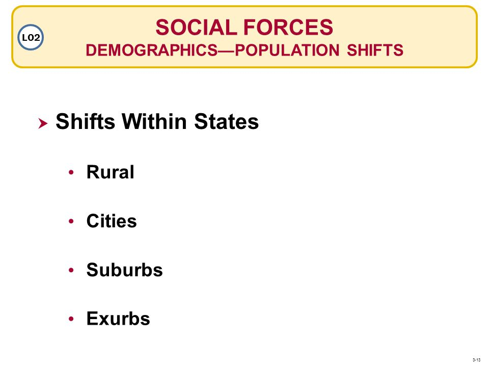 Shifts Within States SOCIAL FORCES DEMOGRAPHICSPOPULATION SHIFTS LO2 Rural Suburbs Exurbs Cities 3-13