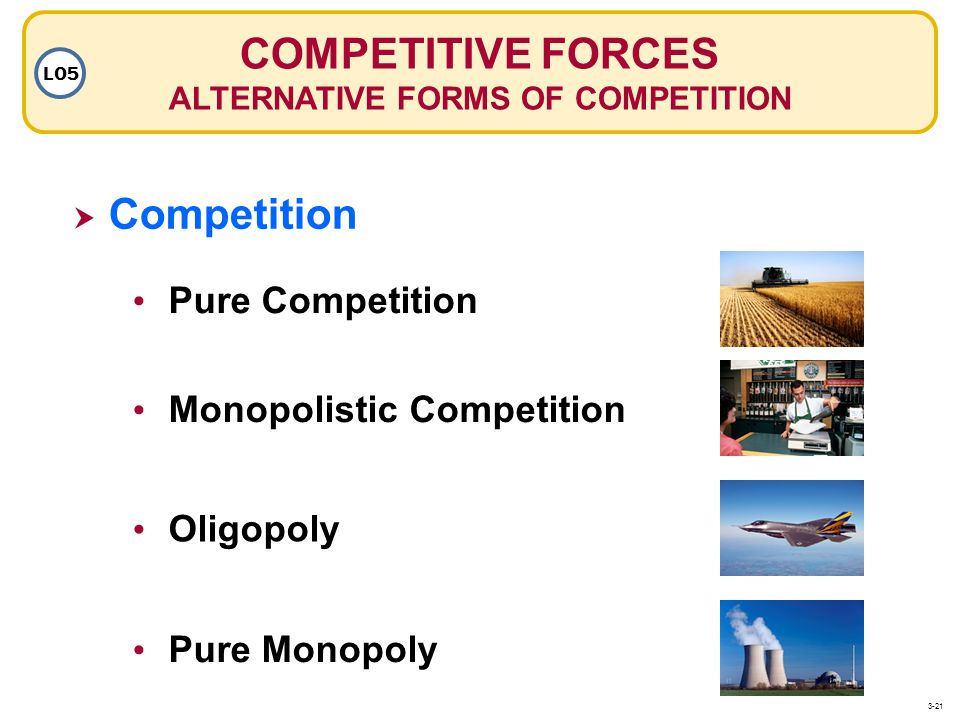 COMPETITIVE FORCES ALTERNATIVE FORMS OF COMPETITION LO5 Competition Pure Competition Oligopoly Pure Monopoly Monopolistic Competition 3-21