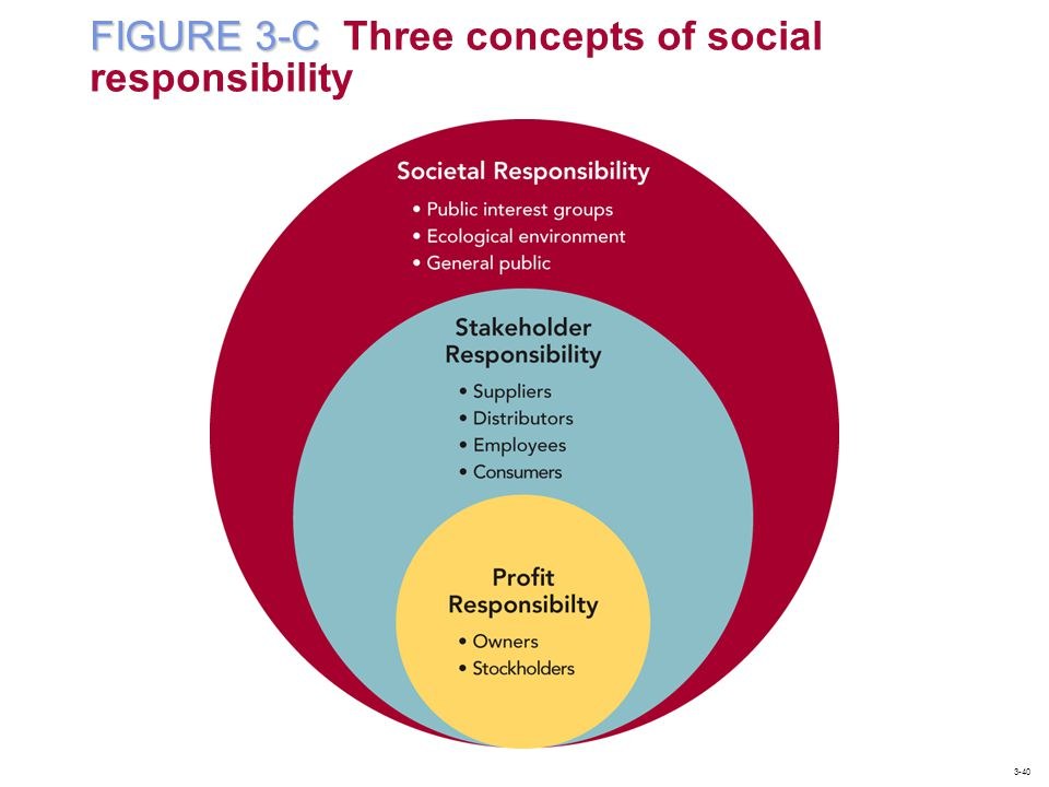 FIGURE 3-C FIGURE 3-C Three concepts of social responsibility 3-40