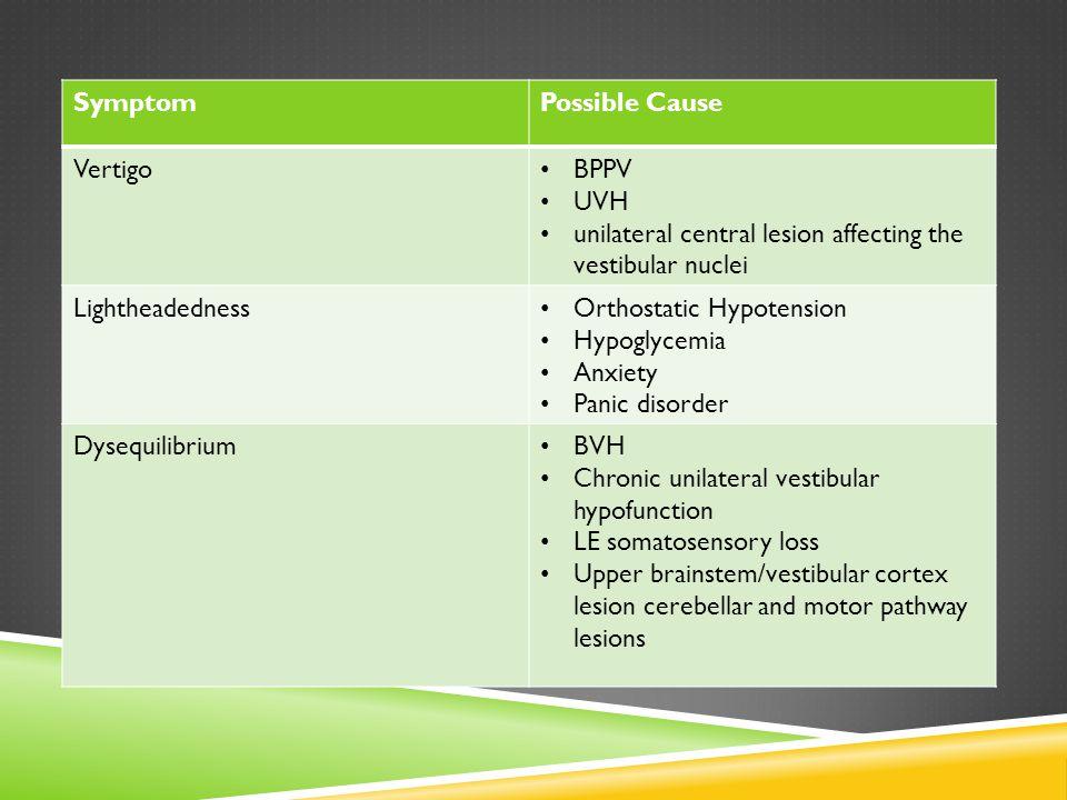 SymptomPossible Cause Vertigo BPPV UVH unilateral central lesion affecting the vestibular nuclei Lightheadedness Orthostatic Hypotension Hypoglycemia
