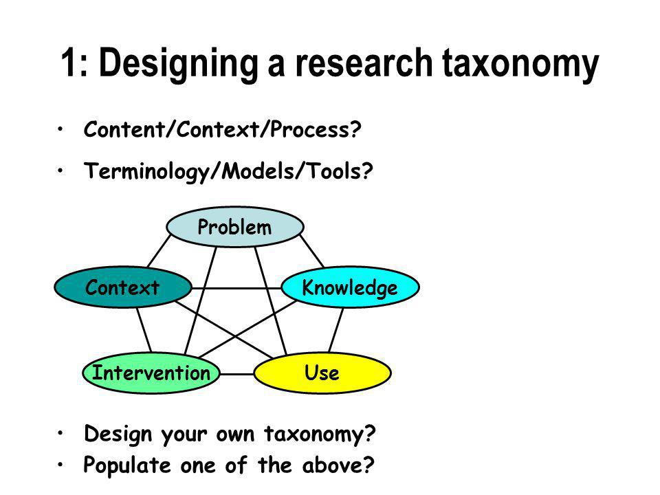 1: Designing a research taxonomy Problem KnowledgeContext UseIntervention Terminology/Models/Tools.