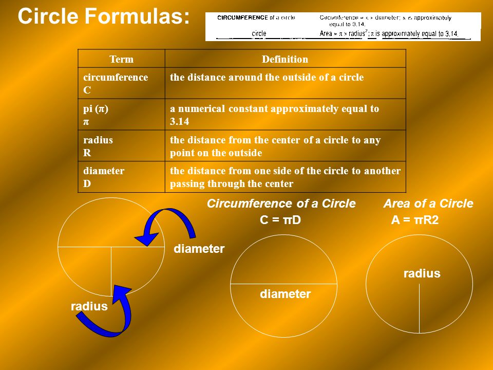 Circle Formulas: TermDefinition circumference C the distance around the outside of a circle pi (π) π a numerical constant approximately equal to 3.14