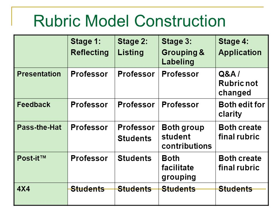 Stage 1: Reflecting Stage 2: Listing Stage 3: Grouping & Labeling Stage 4: Application Presentation Professor Q&A / Rubric not changed Feedback Professor Both edit for clarity Pass-the-Hat Professor Students Both group student contributions Both create final rubric Post-it ProfessorStudentsBoth facilitate grouping Both create final rubric 4X4 Students Rubric Model Construction