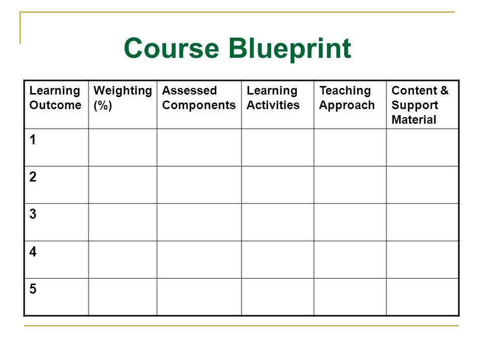 Learning Outcome Weighting (%) Assessed Components Learning Activities Teaching Approach Content & Support Material 1 2 3 4 5 Course Blueprint