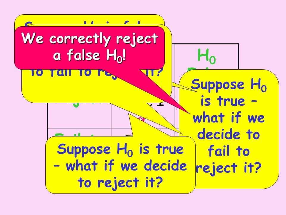H 0 True H 0 False Reject Fail to reject Type I Correct Type II Power Suppose H 0 is true – what if we decide to fail to reject it.