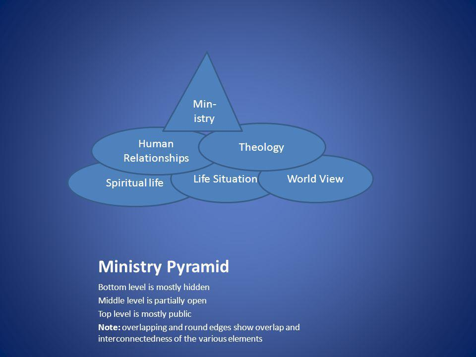 Ministry Pyramid Bottom level is mostly hidden Middle level is partially open Top level is mostly public Note: overlapping and round edges show overlap and interconnectedness of the various elements Spiritual life Life SituationWorld View Human Relationships Theology Min- istry