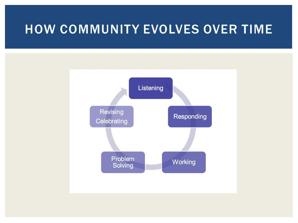 HOW COMMUNITY EVOLVES OVER TIME