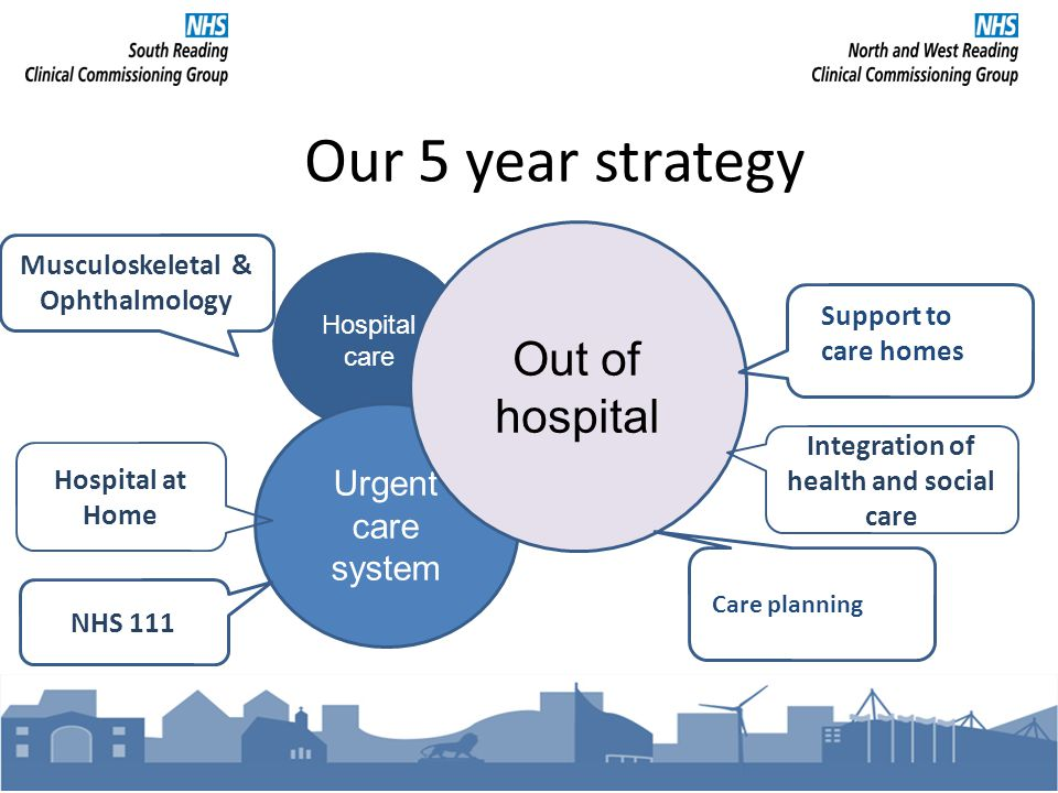 Hospital care Our 5 year strategy Urgent care system Out of hospital Musculoskeletal & Ophthalmology Hospital at Home NHS 111 Integration of health and social care Support to care homes Care planning