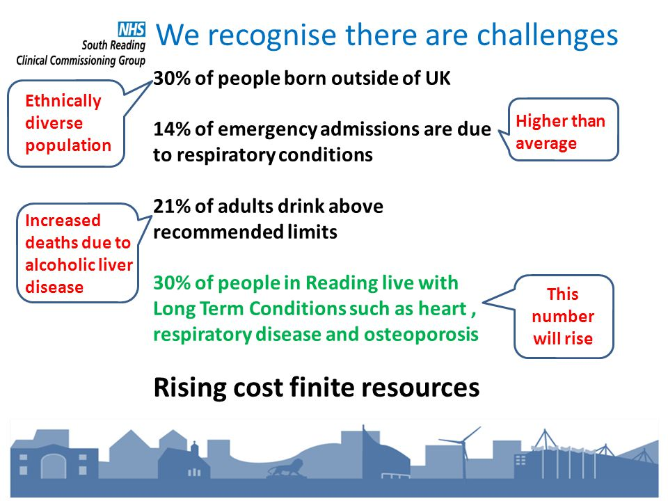 We recognise there are challenges 30% of people born outside of UK 14% of emergency admissions are due to respiratory conditions 21% of adults drink above recommended limits 30% of people in Reading live with Long Term Conditions such as heart, respiratory disease and osteoporosis Rising cost finite resources Ethnically diverse population Increased deaths due to alcoholic liver disease Higher than average This number will rise