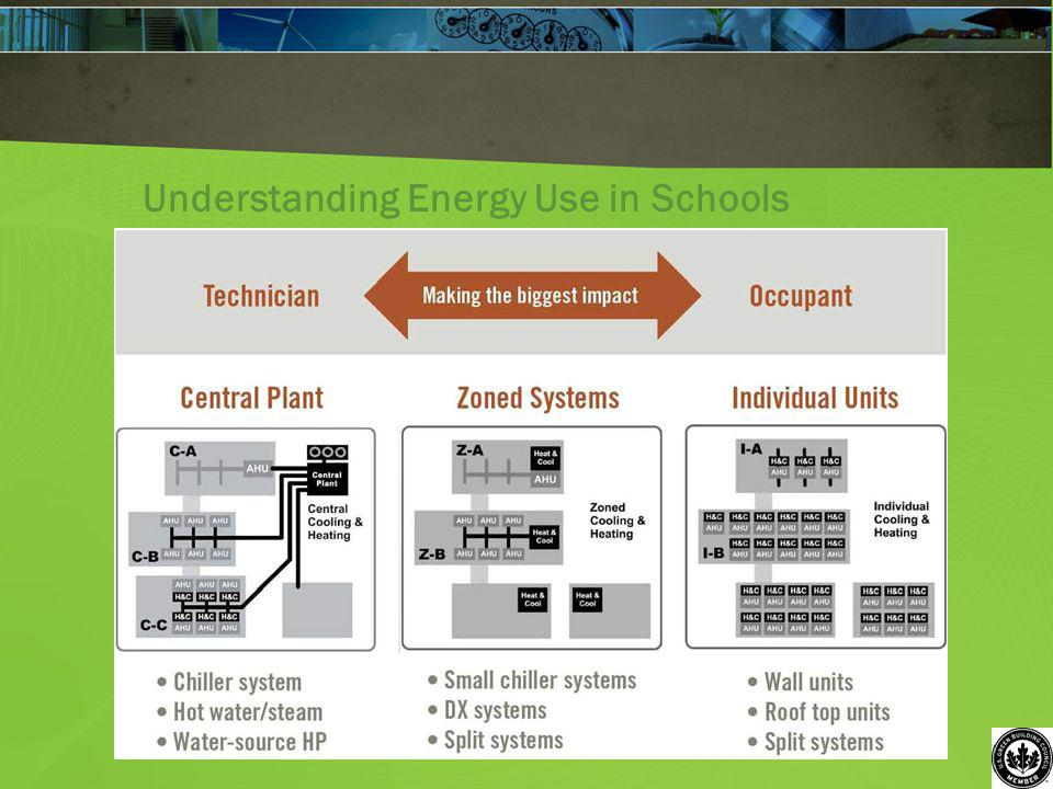 Understanding Energy Use in Schools