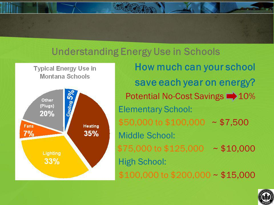 Understanding Energy Use in Schools How much can your school save each year on energy? Potential No-Cost Savings 10% Elementary School: $50,000 to $10