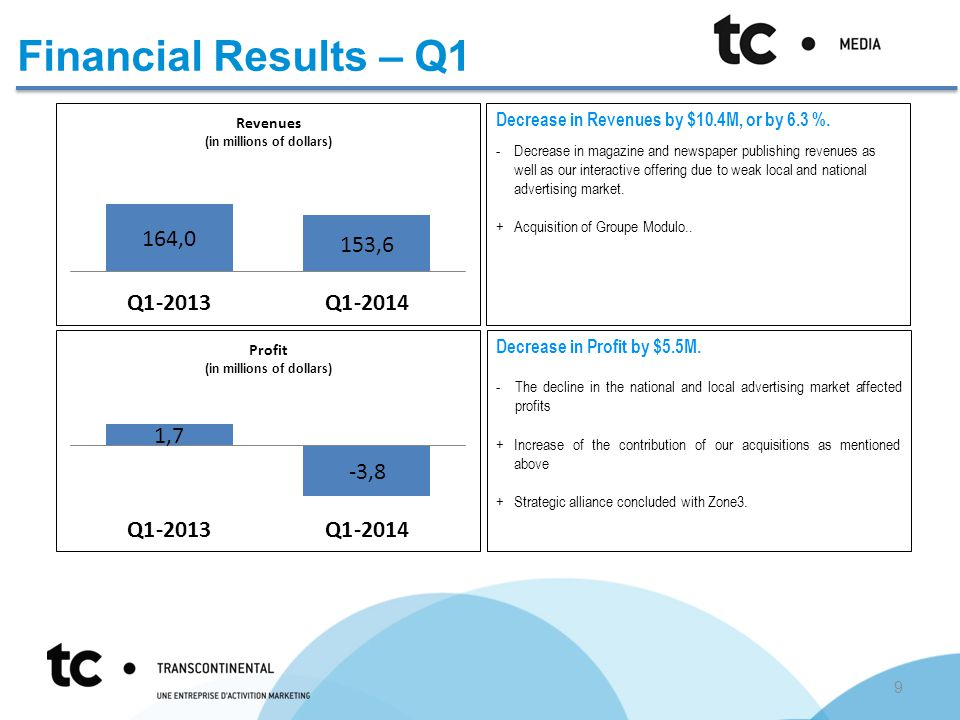 Financial Results – Q1 Decrease in Revenues by $10.4M, or by 6.3 %. -Decrease in magazine and newspaper publishing revenues as well as our interactive