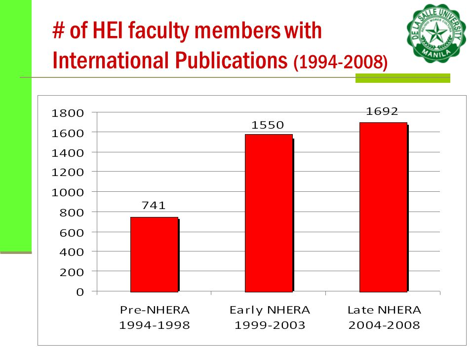 # of HEI faculty members with International Publications (1994-2008)