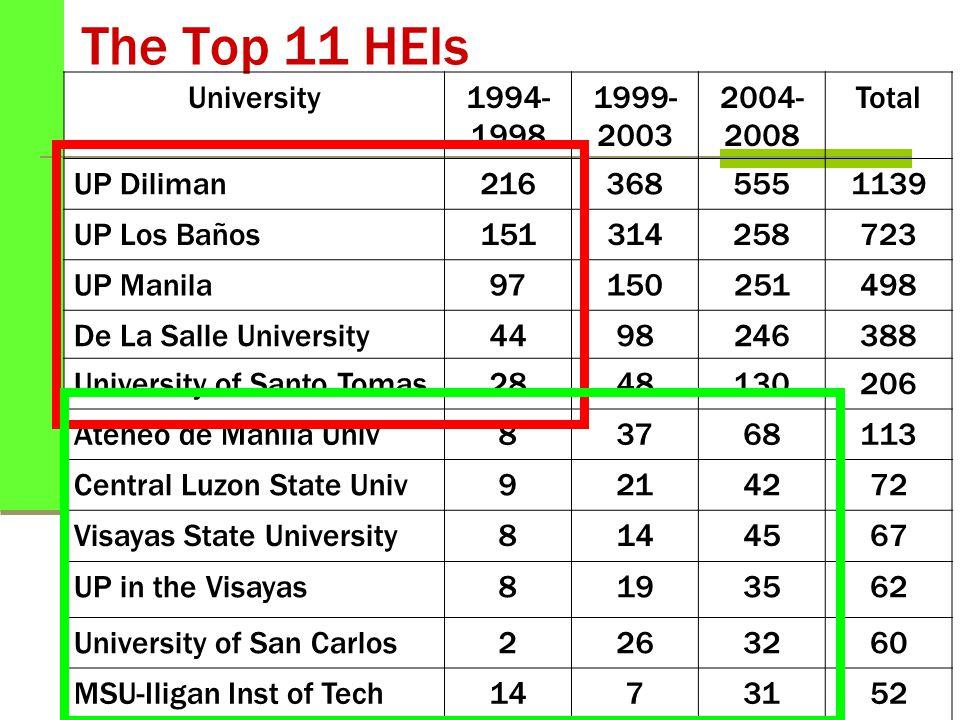 The Top 11 HEIs University1994- 1998 1999- 2003 2004- 2008 Total UP Diliman2163685551139 UP Los Baños151314258723 UP Manila97150251498 De La Salle University4498246388 University of Santo Tomas2848130206 Ateneo de Manila Univ83768113 Central Luzon State Univ9214272 Visayas State University8144567 UP in the Visayas8193562 University of San Carlos2263260 MSU-Iligan Inst of Tech1473152