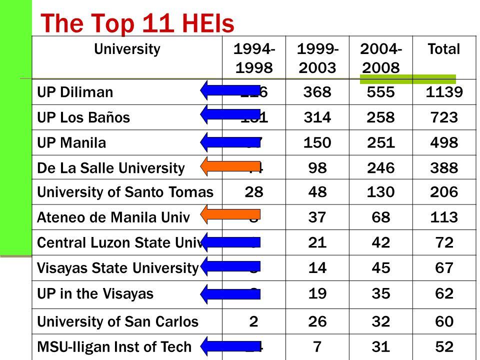 The Top 11 HEIs University1994- 1998 1999- 2003 2004- 2008 Total UP Diliman2163685551139 UP Los Baños151314258723 UP Manila97150251498 De La Salle Uni