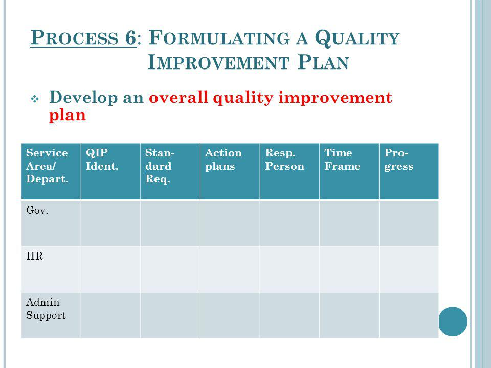 P ROCESS 6 : F ORMULATING A Q UALITY I MPROVEMENT P LAN Develop an overall quality improvement plan Service Area/ Depart. QIP Ident. Stan- dard Req. A