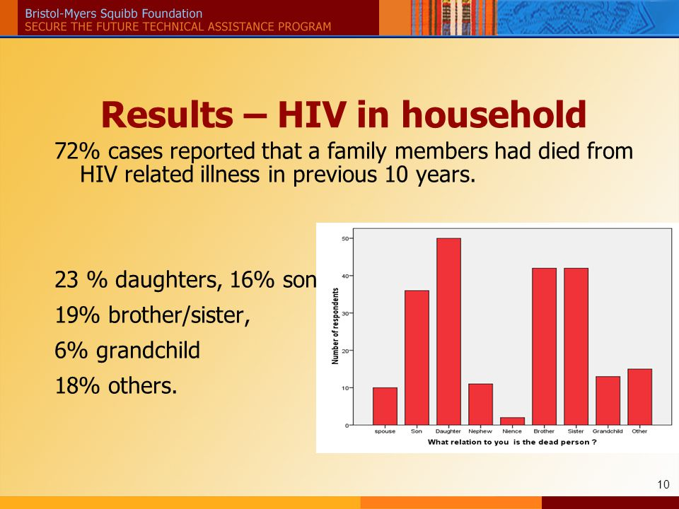 10 Results – HIV in household 72% cases reported that a family members had died from HIV related illness in previous 10 years.