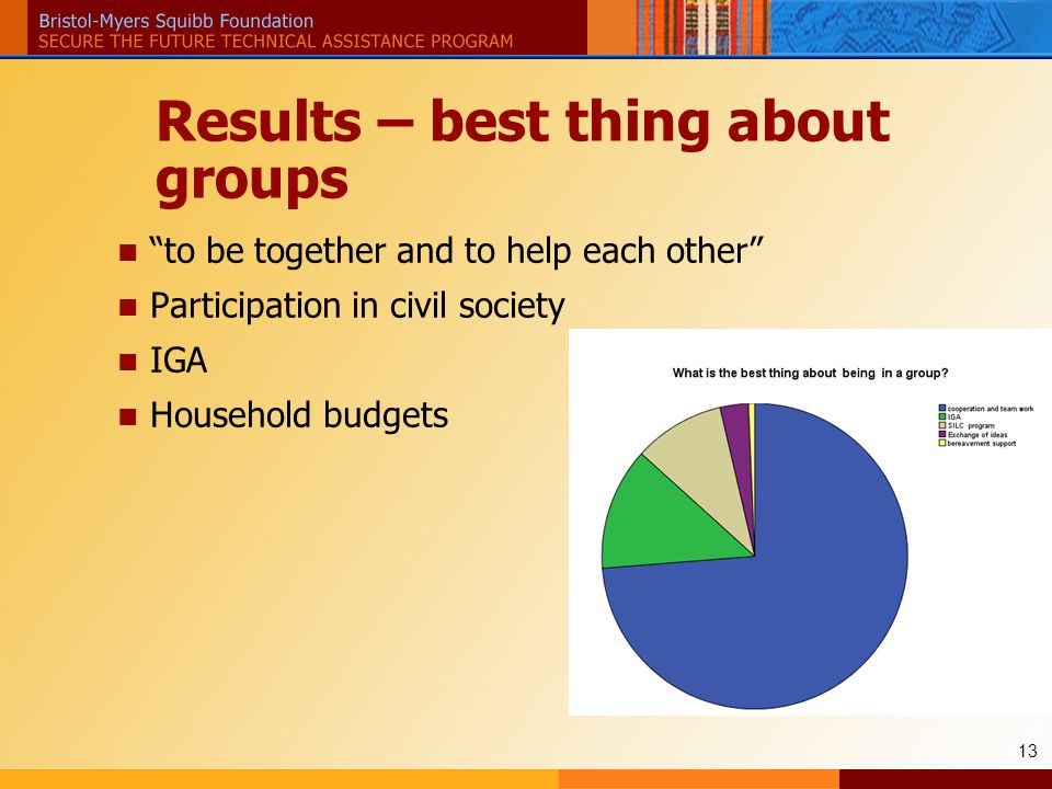 13 Results – best thing about groups to be together and to help each other Participation in civil society IGA Household budgets