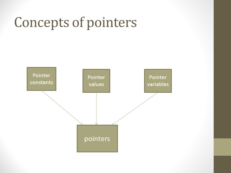 Concepts of pointers Pointer constants Pointer values Pointer variables pointers