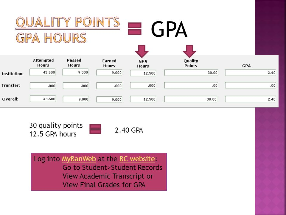 GPA 30 quality points 12.5 GPA hours 2.40 GPA Log into MyBanWeb at the BC website:MyBanWebBC website Go to Student>Student Records View Academic Transcript or View Final Grades for GPA