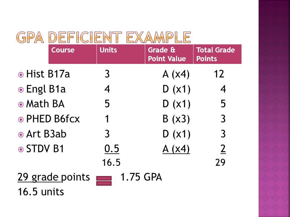 Hist B17a3A (x4) 12 Engl B1a4D (x1)4 Math BA5D (x1)5 PHED B6fcx1B (x3)3 Art B3ab3D (x1)3 STDV B10.5A (x4)2 16.5 29 29 grade points 1.75 GPA 16.5 units