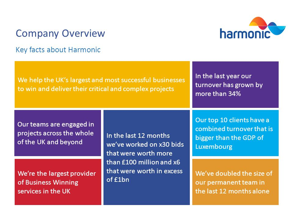 Company Overview Key facts about Harmonic Were the largest provider of Business Winning services in the UK Our top 10 clients have a combined turnover that is bigger than the GDP of Luxembourg Our teams are engaged in projects across the whole of the UK and beyond Weve doubled the size of our permanent team in the last 12 months alone In the last year our turnover has grown by more than 34% We help the UKs largest and most successful businesses to win and deliver their critical and complex projects In the last 12 months weve worked on x30 bids that were worth more than £100 million and x6 that were worth in excess of £1bn