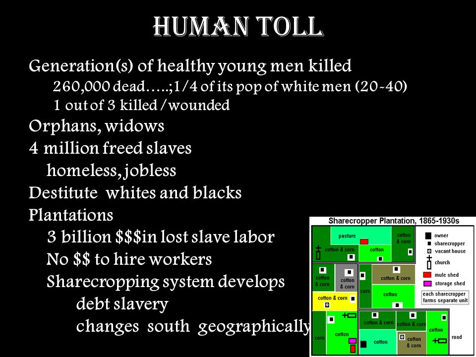 Human Toll Generation(s) of healthy young men killed 260,000 dead…..;1/4 of its pop of white men (20-40) 1 out of 3 killed /wounded Orphans, widows 4 million freed slaves homeless, jobless Destitute whites and blacks Plantations 3 billion $$$in lost slave labor No $$ to hire workers Sharecropping system develops debt slavery changes south geographically