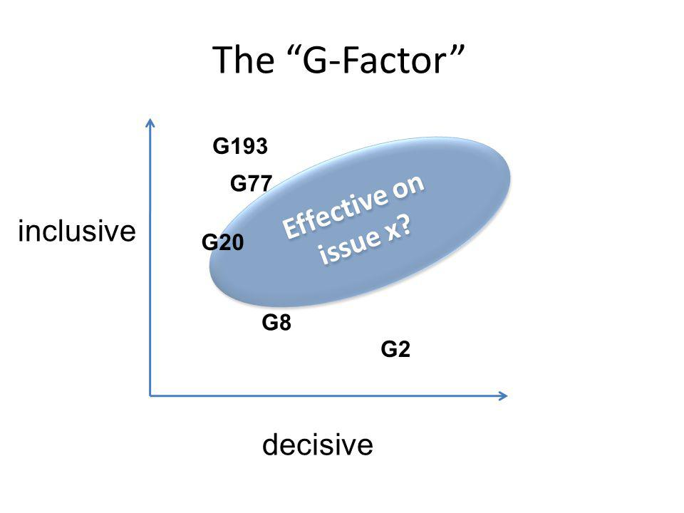 The G-Factor inclusive decisive Effective on issue x G2 G193 G77 G20 G8