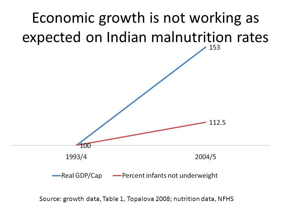 Economic growth is not working as expected on Indian malnutrition rates Source: growth data, Table 1, Topalova 2008; nutrition data, NFHS