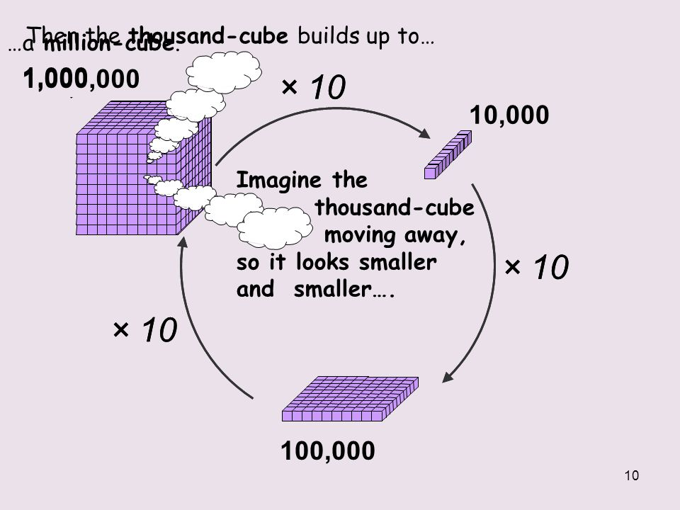 10 1,000 × 10 × 10 × 10 × 10 1,000,000 100,000 10,000 Then the thousand-cube builds up to… …a million-cube. Imagine the thousand-cube moving away, so