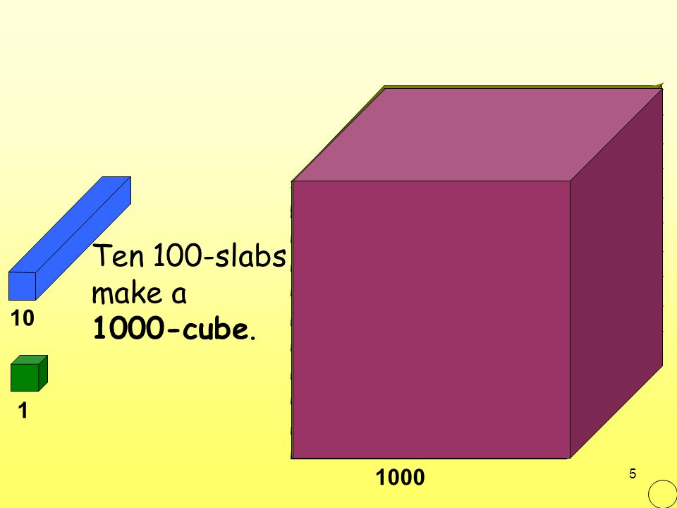 6 1000 1 10 100 So there are a thousand 1-cubes in the 1000-cube! Ten 100-slabs make a 1000-cube.