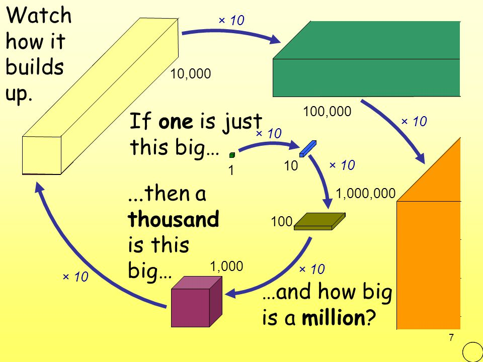 7 Watch how it builds up. If one is just this big… …and how big is a million?...then a thousand is this big… 1 10 100 1,000 100,000 10,000 1,000,000 ×
