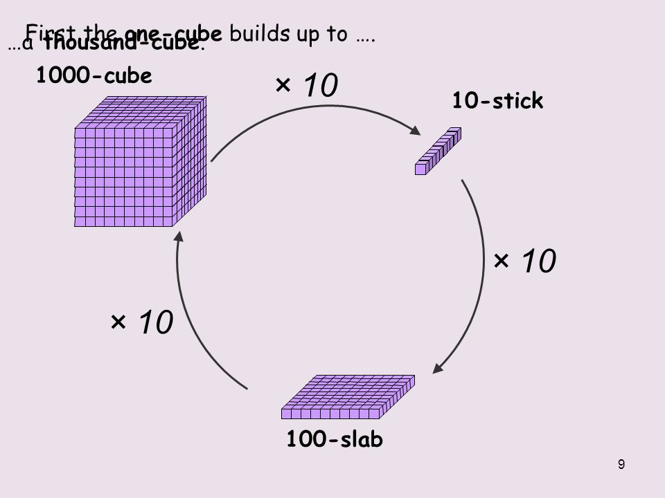 9 …a thousand-cube. 1-cube × 10 × 10 × 10 First the one-cube builds up to …. 1000-cube 10-stick 100-slab