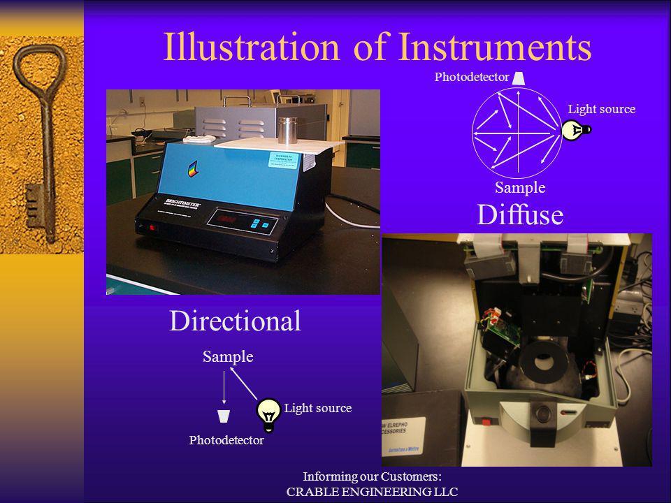 Illustration of Instruments Directional Diffuse Sample Photodetector Light source Sample Photodetector Light source Informing our Customers: CRABLE ENGINEERING LLC