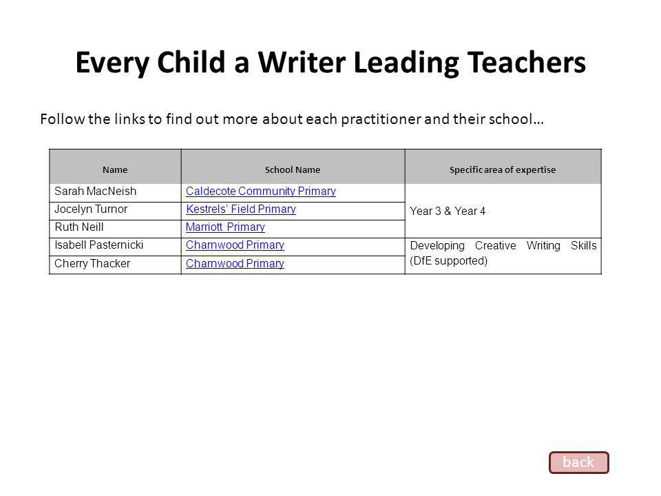 Every Child a Writer Leading Teachers Follow the links to find out more about each practitioner and their school… Name School Name Specific area of expertise Sarah MacNeishCaldecote Community Primary Year 3 & Year 4 Jocelyn TurnorKestrels Field Primary Ruth NeillMarriott Primary Isabell PasternickiCharnwood Primary Developing Creative Writing Skills (DfE supported) Cherry ThackerCharnwood Primary back