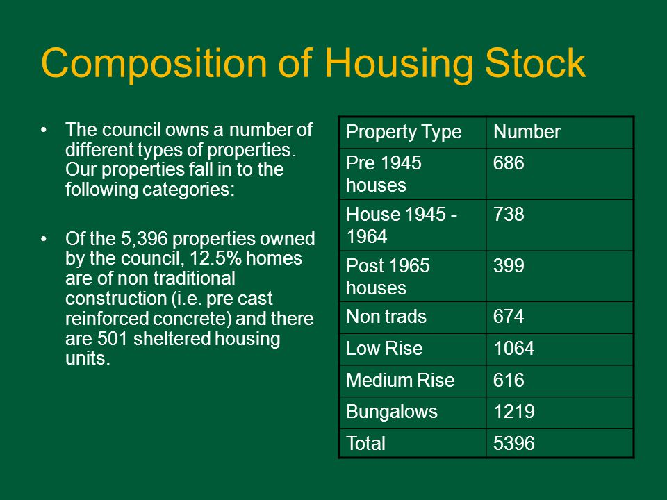 Composition of Housing Stock The council owns a number of different types of properties.