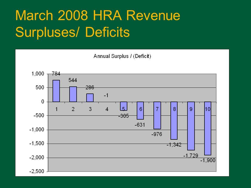 March 2008 HRA Balances