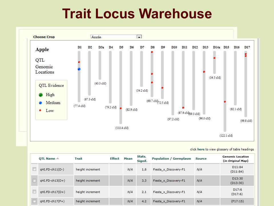 Trait Locus Warehouse