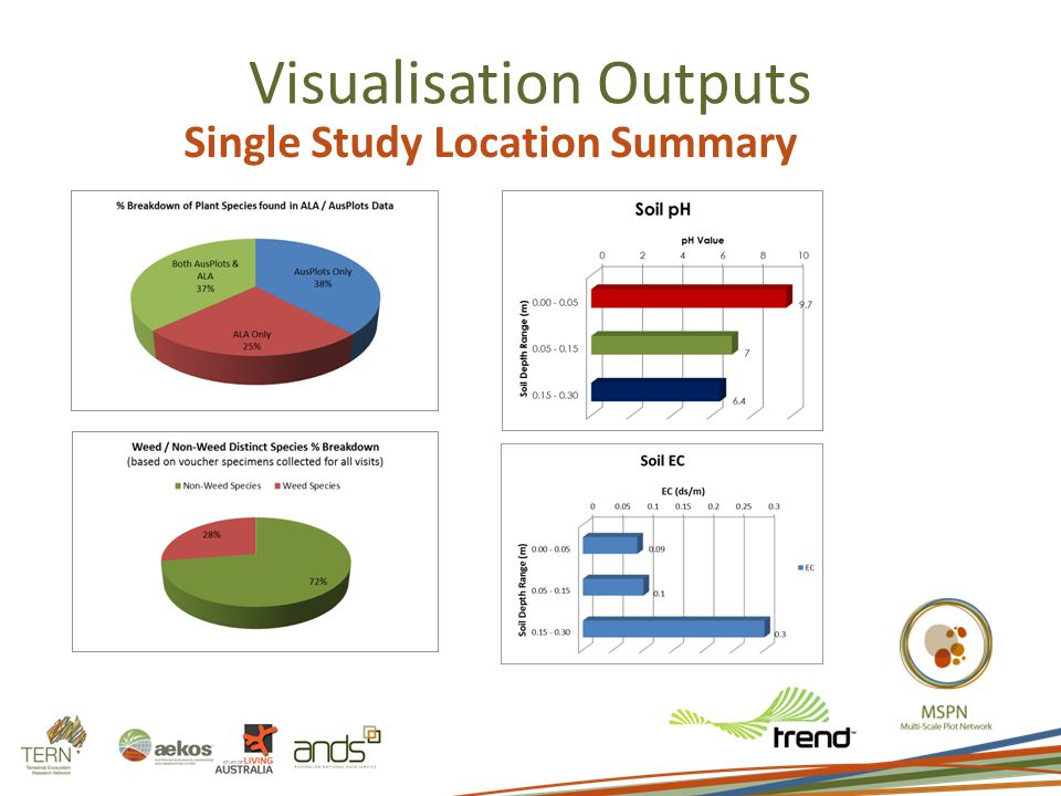 Visualisation Outputs Single Study Location Summary