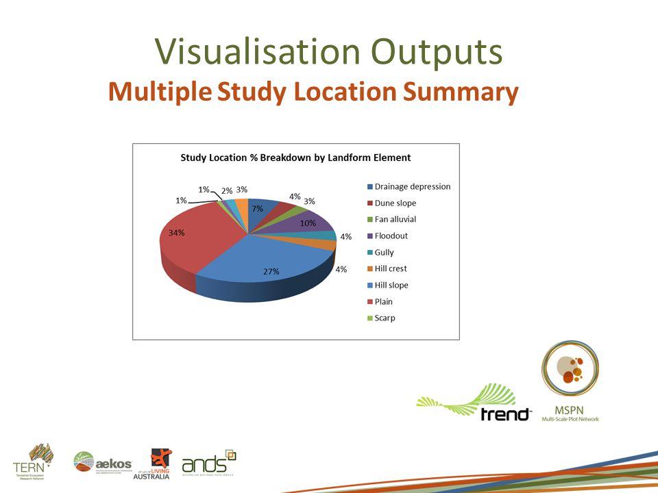 Visualisation Outputs Multiple Study Location Summary