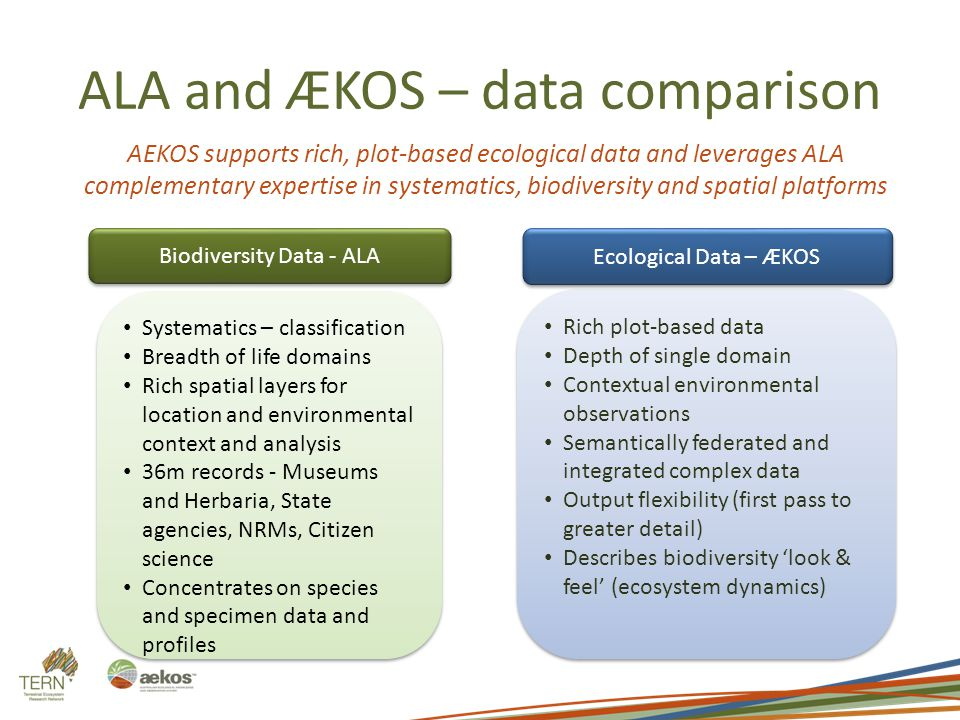 ALA and ÆKOS – data comparison Systematics – classification Breadth of life domains Rich spatial layers for location and environmental context and ana